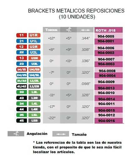 BRACKET ML METAL ROTH .018 REPOSICIONES 10 unidades.