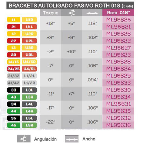 "BRACKET ORTODONCIA ML AUTOLIGADO PASIVO ROTH.018"" 5U"